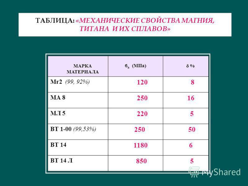 МАРКА МАТЕРИАЛА б в (МПа) δ % Мг 2 (99, 92%) 120 8 МА 8 250 16 МЛ 5 220 5 ВТ 1-00 (99,53%) 250 50 ВТ 14 1180 6 ВТ 14 Л 850 5 ТАБЛИЦА: «МЕХАНИЧЕСКИЕ СВОЙСТВА МАГНИЯ, ТИТАНА И ИХ СПЛАВОВ»