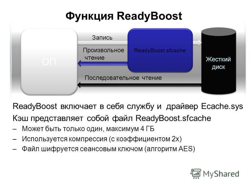 Функция ReadyBoost ReadyBoost включает в себя службу и драйвер Ecache.sys Кэш представляет собой файл ReadyBoost.sfcache –Может быть только один, максимум 4 ГБ –Используется компрессия (с коэффициентом 2 х) –Файл шифруется сеансовым ключом (алгоритм