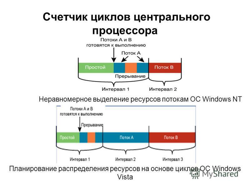 Счетчик циклов центрального процессора Планирование распределения ресурсов на основе циклов ОС Windows Vista Неравномерное выделение ресурсов потокам ОС Windows NT