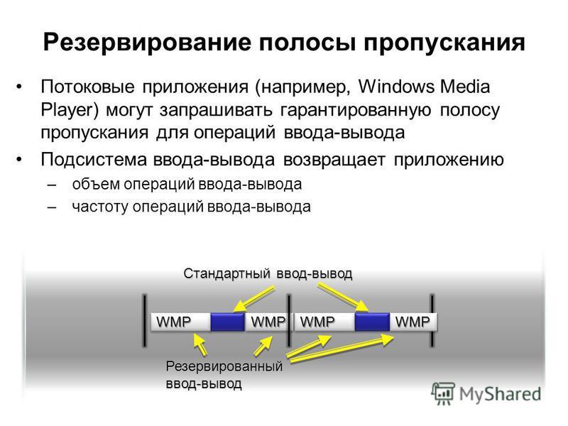 Резервирование полосы пропускания Потоковые приложения (например, Windows Media Player) могут запрашивать гарантированную полосу пропускания для операций ввода-вывода Подсистема ввода-вывода возвращает приложению –объем операций ввода-вывода –частоту