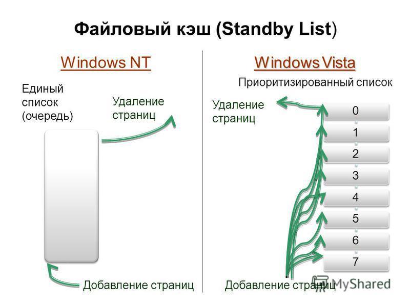 Файловый кэш (Standby List) Единый список (очередь) Добавление страниц Удаление страниц Windows NT Windows Vista 01234567 Приоритизированный список Удаление страниц Добавление страниц