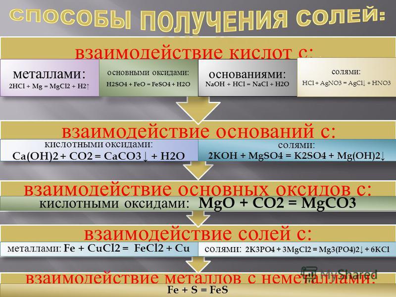 взаимодействие металлов с неметаллами: Fe + S = FeS взаимодействие солей с: металлами: Fe + CuCl2 = FeCl2 + Cu солями: 2K3PO4 + 3MgCl2 = Mg3(PO4)2 + 6KCl взаимодействие основных оксидов с: кислотными оксидами: MgO + CO2 = MgCO3 взаимодействие основан