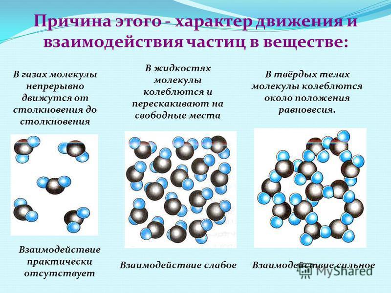 Причина этого - характер движения и взаимодействия частиц в веществе: В газах молекулы непрерывно движутся от столкновения до столкновения Взаимодействие практически отсутствует В жидкостях молекулы колеблются и перескакивают на свободные места Взаим