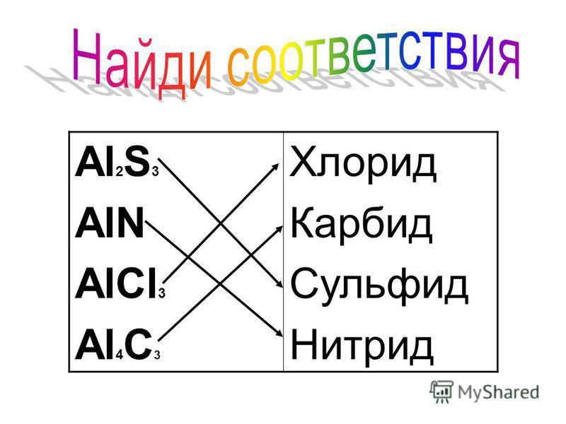 Al 2 S 3 AlN AlCl 3 Al 4 C 3 Хлорид Карбид Сульфид Нитрид