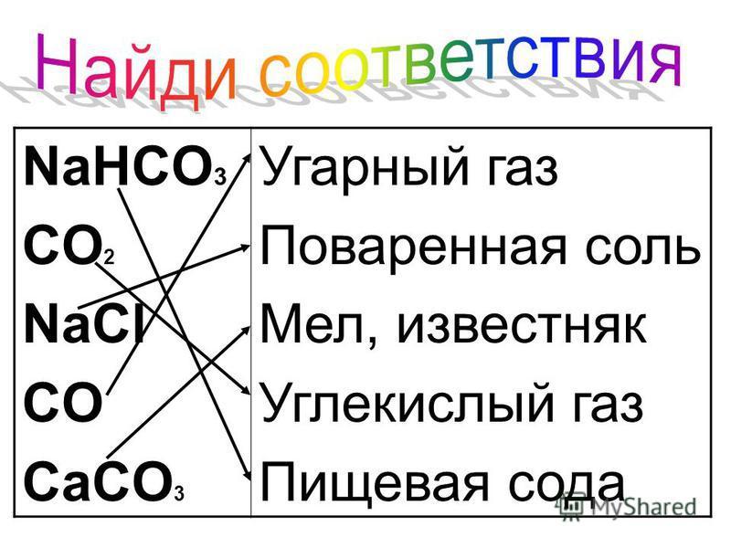 NaHCO 3 CO 2 NaCl CO CaCO 3 Угарный газ Поваренная соль Мел, известняк Углекислый газ Пищевая сода