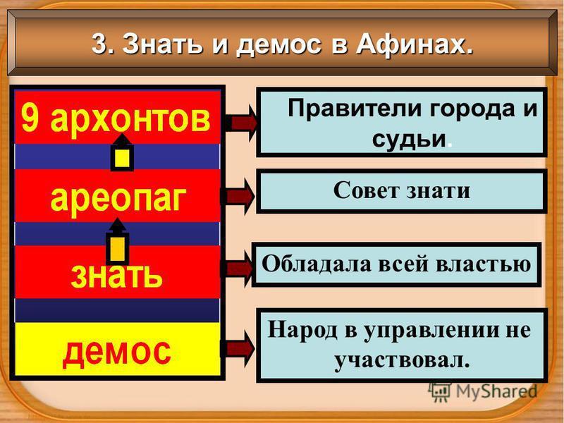 Правители города и судьи. Совет знати Народ в управлении не участвовал. Обладала всей властью 3. Знать и демос в Афинах.