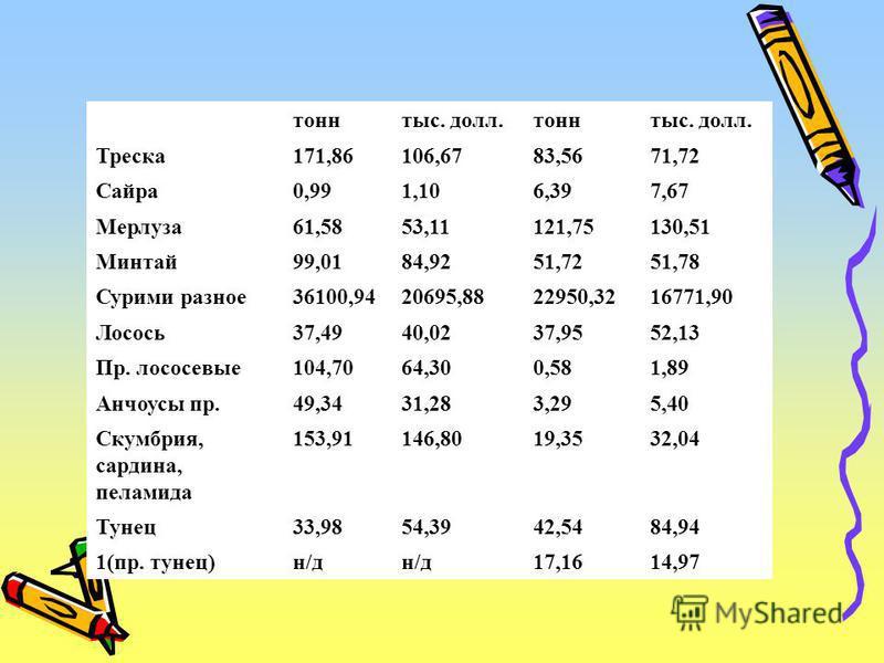 тонн тыс. долл.тонн тыс. долл. Треска 171,86106,6783,5671,72 Сайра 0,991,106,397,67 Мерлуза 61,5853,11121,75130,51 Минтай 99,0184,9251,7251,78 Сурими разное 36100,9420695,8822950,3216771,90 Лосось 37,4940,0237,9552,13 Пр. лососевые 104,7064,300,581,8