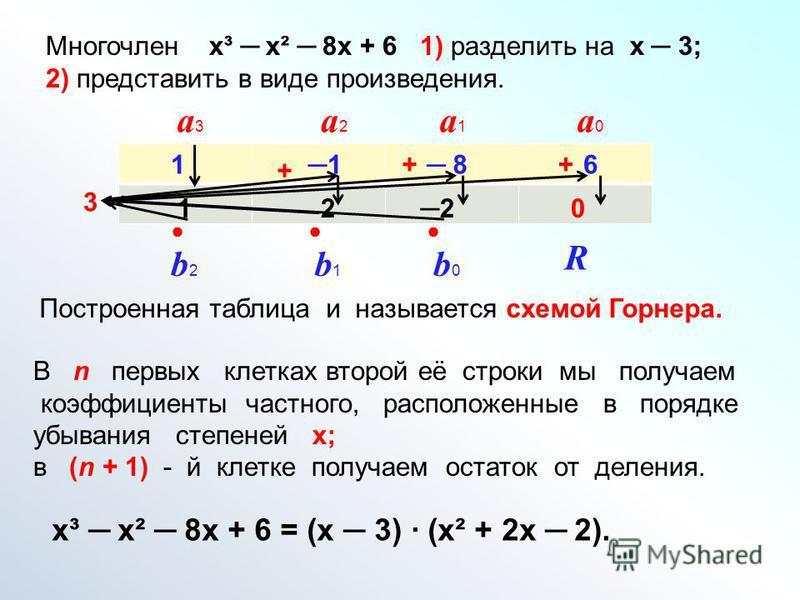 Многочлен х³ х² 8 х + 6 1) разделить на х 3; 2) представить в виде произведения. 3 11 86 1 + 2 + 2 + 0 В n первых клетках второй её строки мы получаем коэффициенты частного, расположенные в порядке убывания степеней х; в (n + 1) - й клетке получаем о