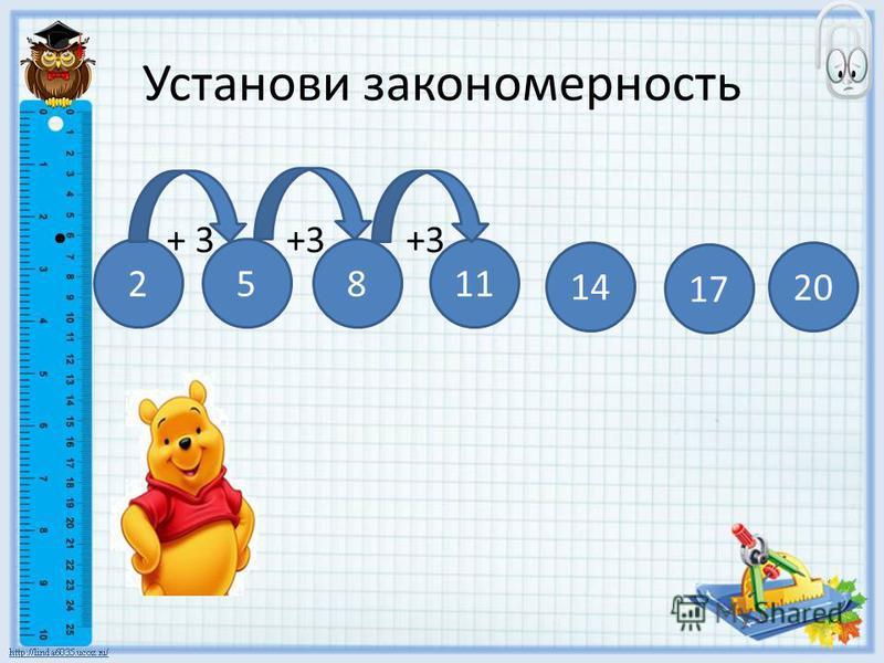 Установи закономерность + 3 +3 +3 25811 17 20 14