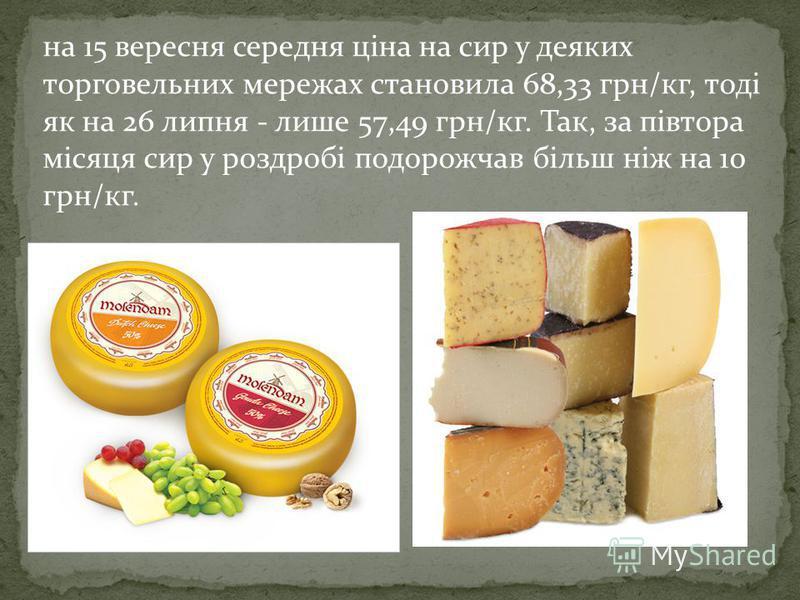 на 15 вересня середня ціна на сир у деяких торговельних мережах становила 68,33 грн/кг, тоді як на 26 липня - лише 57,49 грн/кг. Так, за півтора місяця сир у роздробі подорожчав більш ніж на 10 грн/кг.