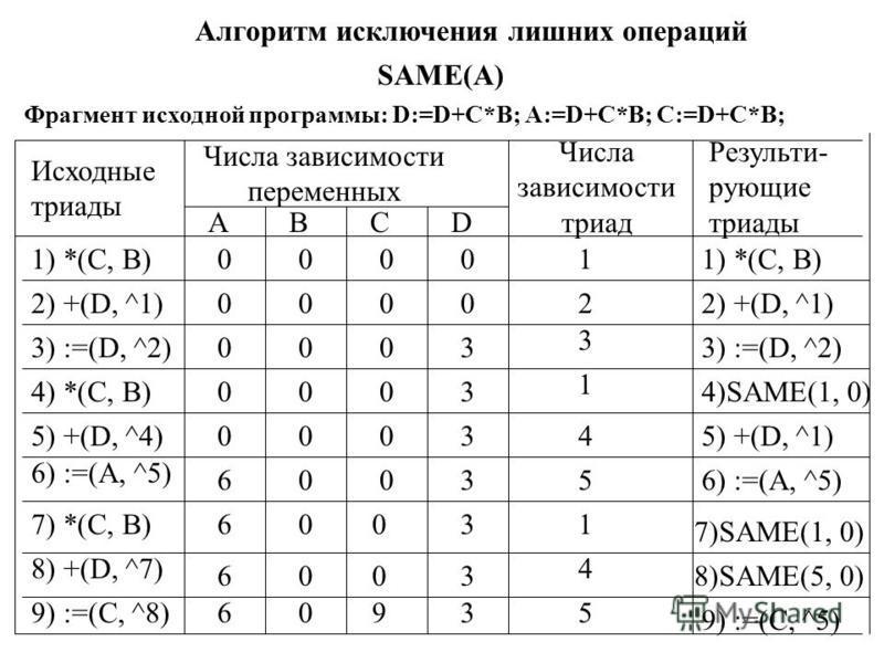 Алгоритм исключения лишних операций SAME(A) Фрагмент исходной программы: D:=D+C*B; A:=D+C*B; C:=D+C*B; Исходные триады Числа зависимости переменных ABCD Числа зависимости триад Результи- рующие триады 1) *(С, B) 2) +(D, ^1) 3) :=(D, ^2) 4) *(C, B) 5)