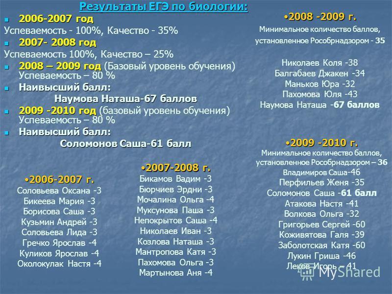 Результаты ЕГЭ по биологии: Результаты ЕГЭ по биологии: 2006-2007 год 2006-2007 год Успеваемость - 100%, Качество - 35% 2007- 2008 год 2007- 2008 год Успеваемость 100%, Качество – 25% 2008 – 2009 год 2008 – 2009 год (Базовый уровень обучения) Успевае