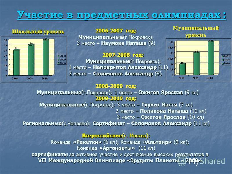 Участие в предметных олимпиадах : Участие в предметных олимпиадах : Школьный уровень Муниципальный уровень 2006-2007 год: Муниципальные(г.Покровск): 3 место – Наумова Наташа (9) 2007-2008 год: Муниципальные(г.Покровск): 1 место – Непокрытов Александр
