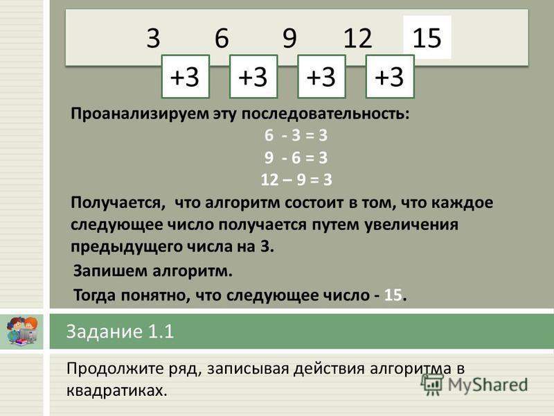 Продолжите ряд, записывая действия алгоритма в квадратиках. Задание 1.1 36912… +3 15 +3 Проанализируем эту последовательность: 6 - 3 = 3 9 - 6 = 3 12 – 9 = 3 Получается, что алгоритм состоит в том, что каждое следующее число получается путем увеличен