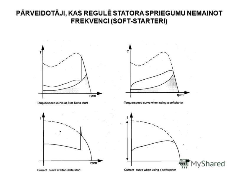 PĀRVEIDOTĀJI, KAS REGULĒ STATORA SPRIEGUMU NEMAINOT FREKVENCI (SOFT-STARTERI)