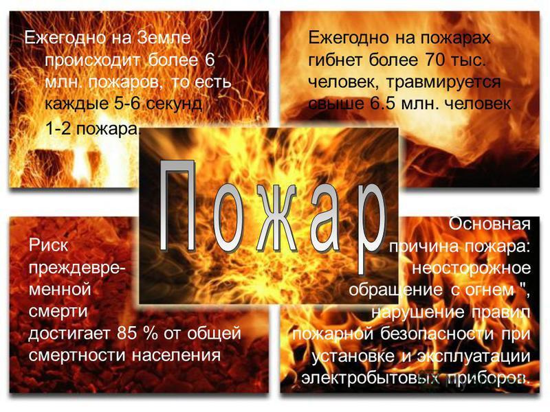 Ежегодно на Земле происходит более 6 млн. пожаров, то есть каждые 5-6 секунд 1-2 пожара. Ежегодно на пожарах гибнет более 70 тыс. человек, травмируется свыше 6.5 млн. человек Риск преждевременной смерти достигает 85 % от общей смертности населения Ос