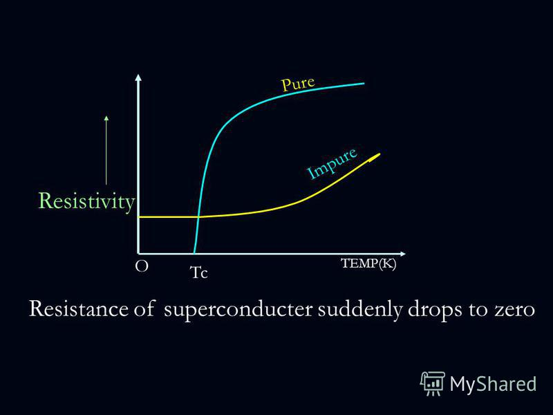 Tc O Resistivity TEMP(K) Impure Pure Resistance of superconducter suddenly drops to zero