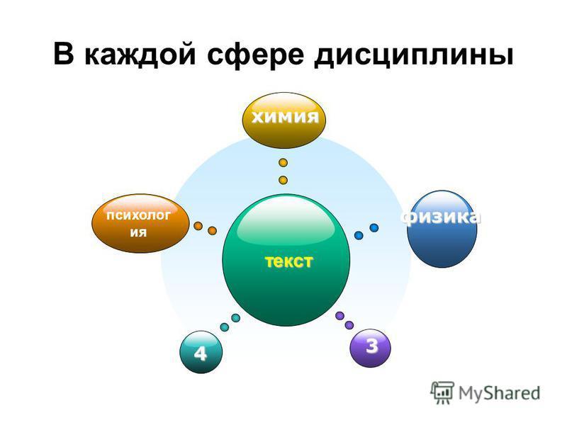 В каждой сфере дисциплины текст химия 4 физика 3 психолог ия текст