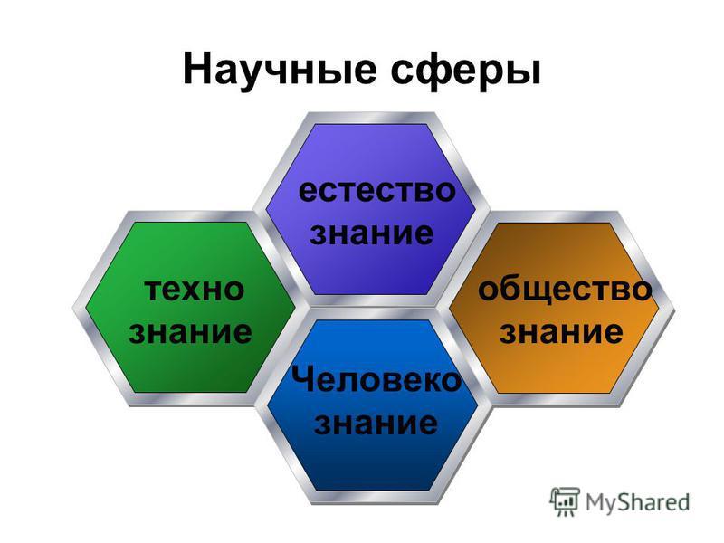 Научные сферы естество знание техно знание общество знание Человеко знание
