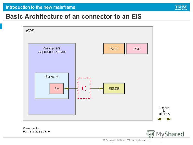 Introduction to the new mainframe © Copyright IBM Corp., 2005. All rights reserved. Basic Architecture of an connector to an EIS