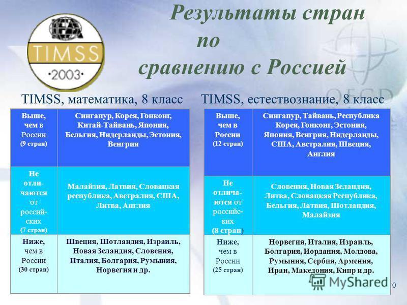 10 Результаты стран по сравнению с Россией TIMSS, математика, 8 классTIMSS, естествознание, 8 класс Выше, чем в России (9 стран) Сингапур, Корея, Гонконг, Китай-Тайвань, Япония, Бельгия, Нидерланды, Эстония, Венгрия Не отличаются от российских (7 стр