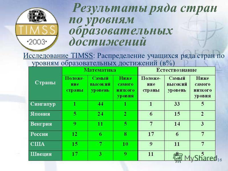 16 Результаты ряда стран по уровням образовательных достижений Исследование TIMSS: Распределение учащихся ряда стран по уровням образовательных достижений (в%)