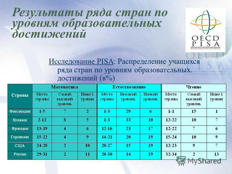 Результаты ряда стран по уровням образовательных достижений Исследование PISA: Распределение учащихся ряда стран по уровням образовательных. достижений (в%)