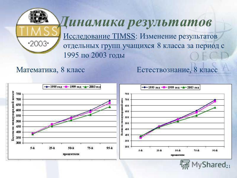 21 Динамика результатов Математика, 8 класс Исследование TIMSS: Изменение результатов отдельных групп учащихся 8 класса за период с 1995 по 2003 годы Естествознание, 8 класс