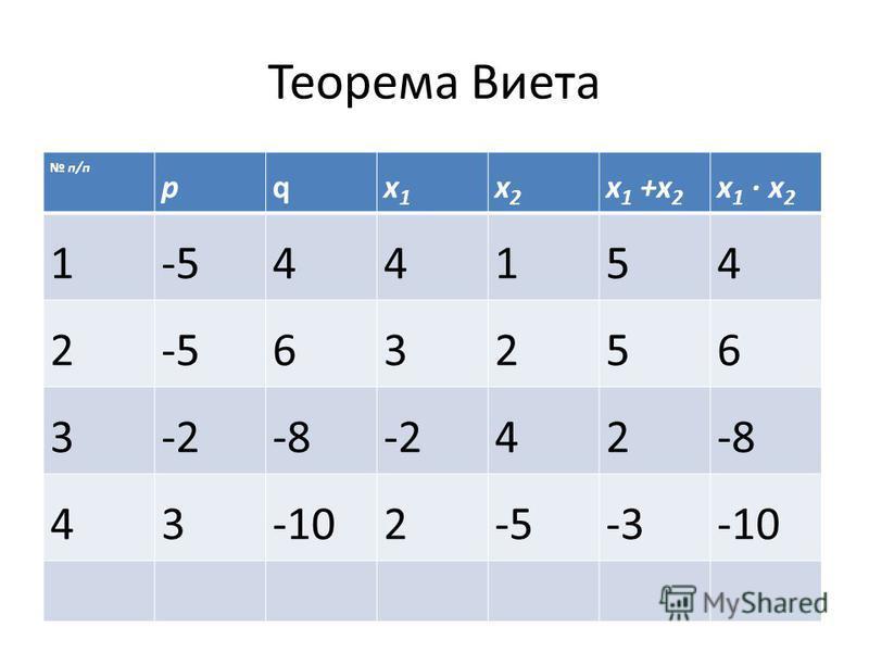 Теорема Виета п/п рух 1 х 1 х 2 х 2 х 1 +x 2 х 1 x 2 1-544154 2 63256 3-2-8-242-8 43-102-5-3-10