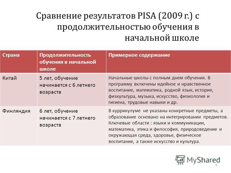 Сравнение результатов PISA (2009 г.) с продолжительностью обучения в начальной школе Страна Продолжительность обучения в начальной школе Примерное содержание Китай 5 лет, обучение начинается с 6 летнего возраста Начальные школы с полным днем обучения