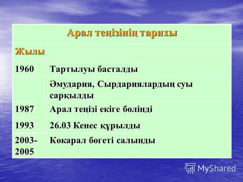 Арал теңізінің тарихы Жылы 1960 Тартылуы басталды Әмудария, Сырдариялардың суы сарқылды 1987 Арал теңізі екіге бөлінді 1993 26.03 Кенес құрылды 2003- 2005 Көкарал бөгеті салынды