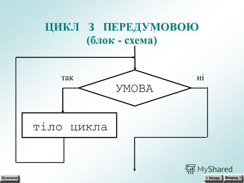 ЦИКЛ З ПЕРЕДУМОВОЮ (блок- схема) УМОВА тіло цикла так ні