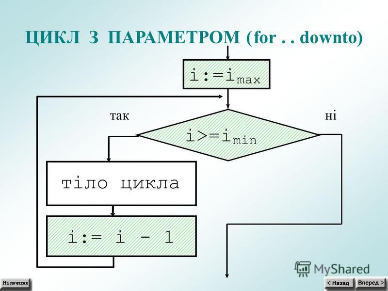 ЦИКЛ З ПАРАМЕТРОМ (for.. downto) i:=i max i>=i min тіло цикла i:= i- 1 так ні