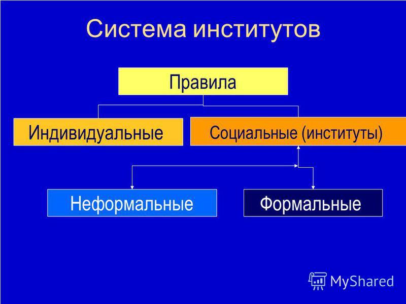 Система институтов Правила Индивидуальные Социальные (институты) Неформальные Формальные