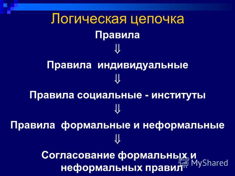 Логическая цепочка Правила Правила индивидуальные Правила социальные - институты Правила формальные и неформальные Согласование формальных и неформальных правил