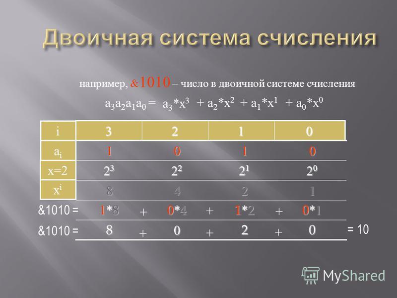 2*12*12*12*1 6*10 0*100 1*1000 + + + 1062 = 26001000 + + + 0123 i 2601 aiai например, 1062 – число в десятичной системе счисления 1101001000 xixi + a 0 *x 0 + a 1 *x 1 a 3 *x 3 + a 2 *x 2 a 3 a 2 a 1 a 0 = 10 0 10 1 10 2 10 3 x=10 единицы десятки сот
