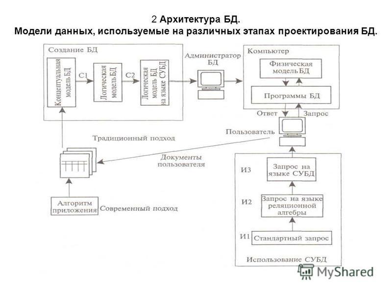 2 Архитектура БД. Модели данных, используемые на различных этапах проектирования БД.