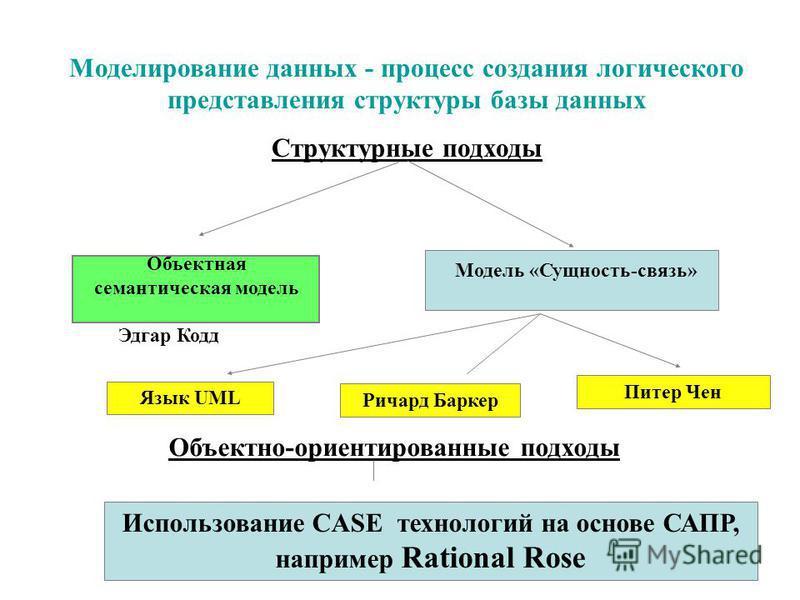 Моделирование данных - процесс создания логического представления структуры базы данных Структурные подходы Объектная семантическая модель Модель «Сущность-связь» Эдгар Кодд Питер Чен Ричард Баркер Язык UML Объектно-ориентированные подходы Использова