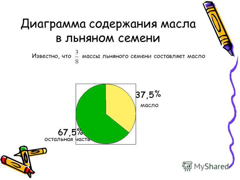 Диаграмма содержания масла в льняном семени Известно, что массы льняного семени составляет масло масло % % остальная часть