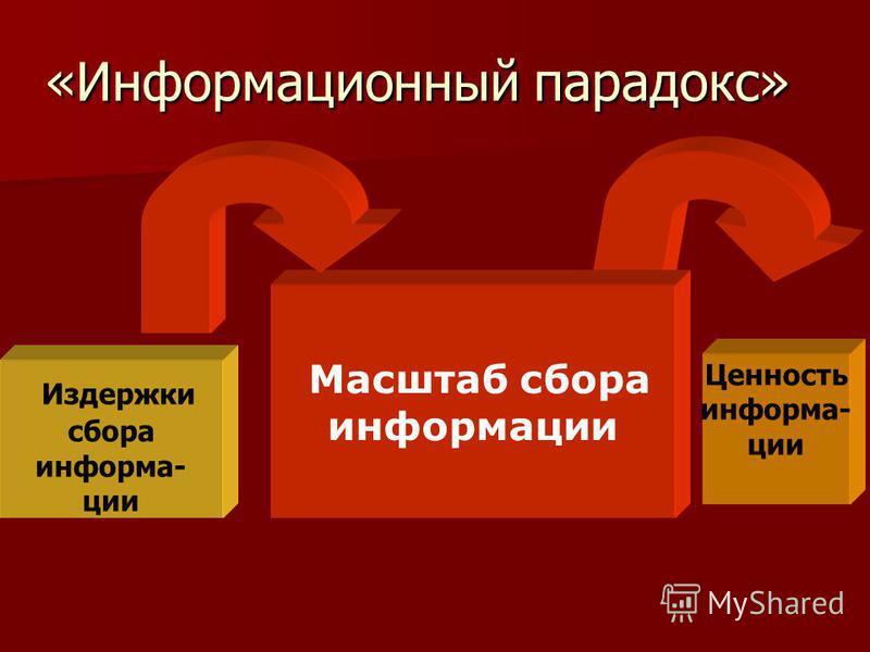 «Информационный парадокс» Издержки сбора информации Масштаб сбора информации Ценность информации
