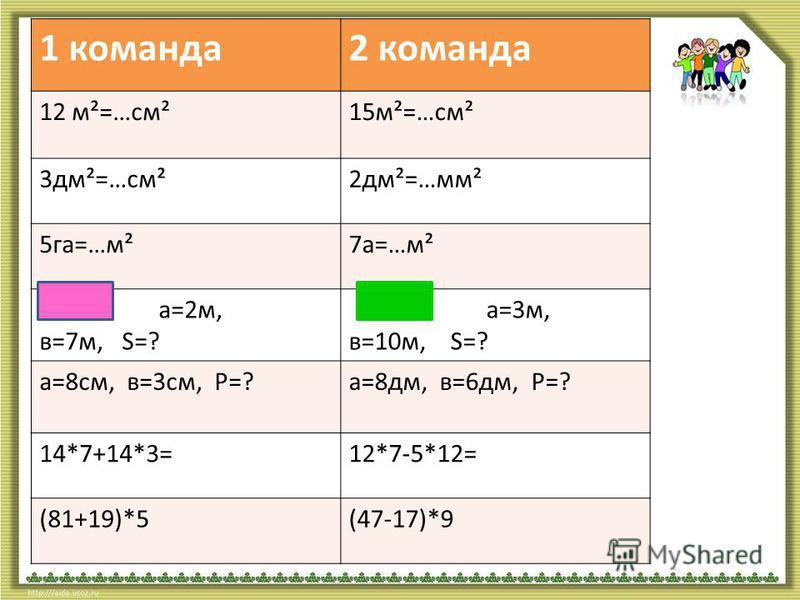 2 команда 12 м²=…см²15 м²=…см² 3 дм²=…см²2 дм²=…мм² 5 га=…м²7 а=…м² а=2 м, в=7 м, S=? а=3 м, в=10 м, S=? a=8 см, в=3 см, P=?a=8 дм, в=6 дм, P=? 14*7+14*3=12*7-5*12= (81+19)*5(47-17)*9