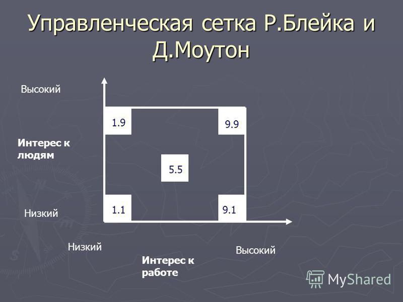 Управленческая сетка Р.Блейка и Д.Моутон 9.9 Интерес к людям Высокий Низкий Интерес к работе Низкий Высокий 1.1 1.9 5.5 9.1