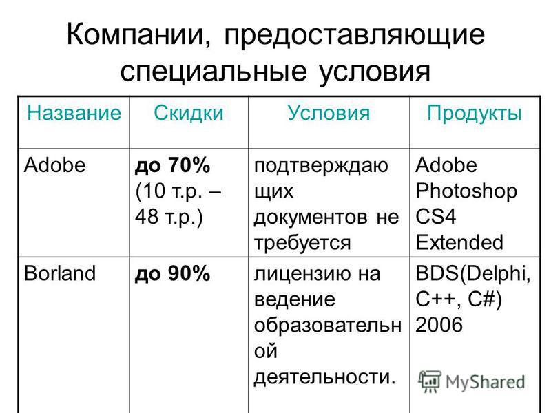 Компании, предоставляющие специальные условия Название СкидкиУсловия Продукты Adobeдо 70% (10 т.р. – 48 т.р.) подтверждающих документов не требуется Adobe Photoshop CS4 Extended Borlandдо 90%лицензию на ведение образовательной деятельности. BDS(Delph