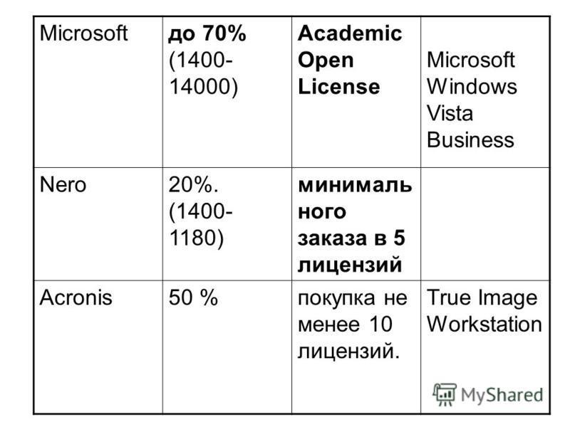 Microsoftдо 70% (1400- 14000) Academic Open License Microsoft Windows Vista Business Nero20%. (1400- 1180) минимального заказа в 5 лицензий Acronis50 %покупка не менее 10 лицензий. True Image Workstation