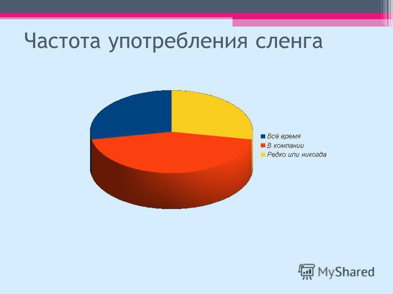 Частота употребления сленга