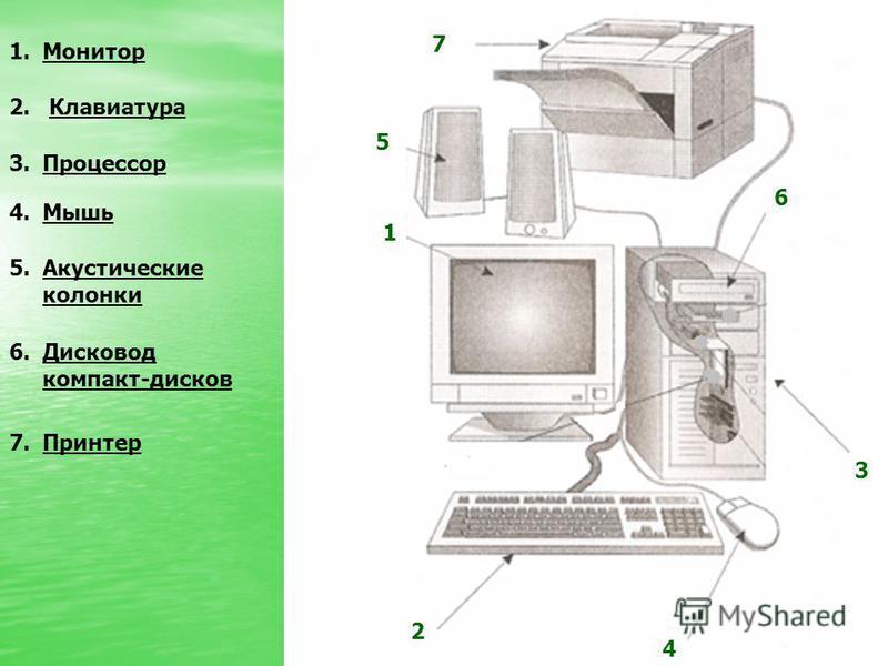 1 2 3 4 5 6 7 1. Монитор 2. Клавиатура 7. Принтер 4. Мышь 5. Акустические колонки 6. Дисковод компакт-дисков 3.Процессор