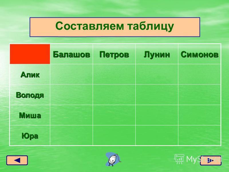 Балашов ПетровЛунин Симонов Алик Володя Миша Юра Составляем таблицу