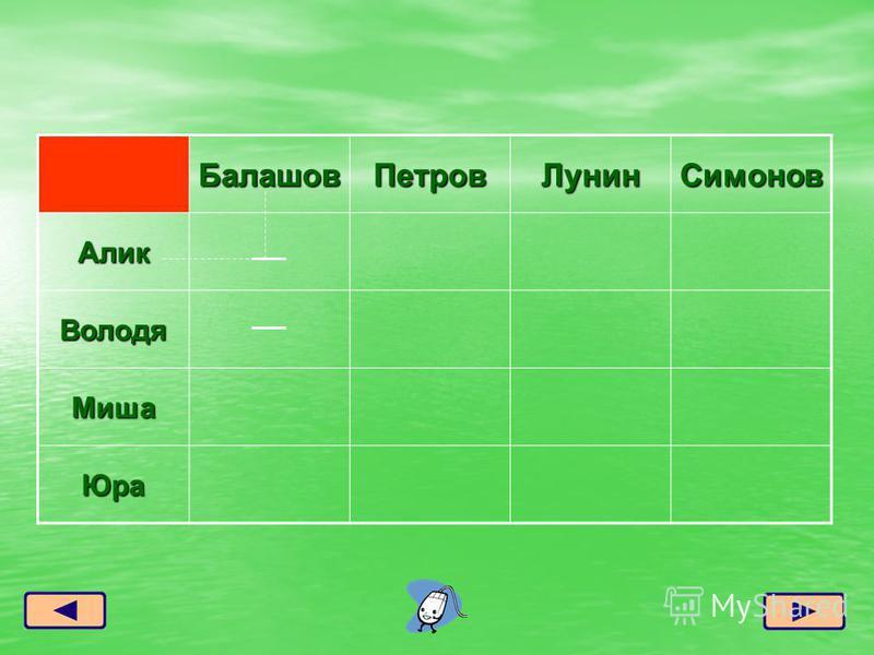 Балашов ПетровЛунин Симонов Алик Володя Миша Юра