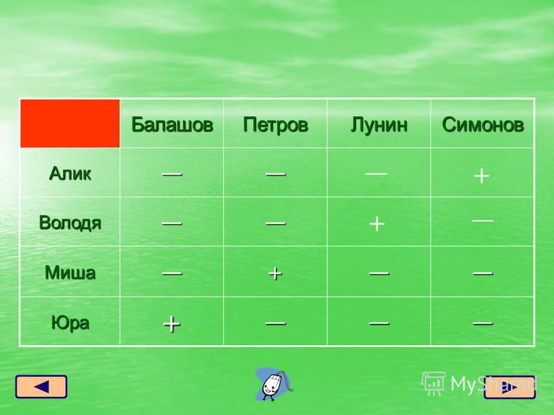 Балашов ПетровЛунин Симонов Алик Володя Миша+ Юра+ + +