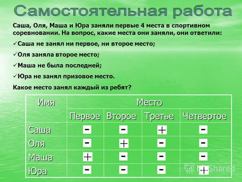 Саша, Оля, Маша и Юра заняли первые 4 места в спортивном соревновании. На вопрос, какие места они заняли, они ответили: Саша не занял ни первое, ни второе место; Оля заняла второе место; Маша не была последней; Юра не занял призовое место. Какое мест